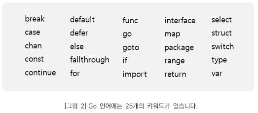 그림 2. Go 언어에는 25개의 키워드가 있습니다. (break, case, chan, const, continue, default, defer, else, fallthrough, for, func, go, goto, if, import, interface, map, package, range, return, select, struct, switch, type, var)