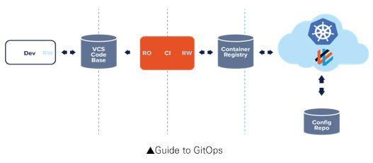깃옵스의 개요_ 깃옵스는 애플리케이션의 배포와 운영에 관련된 모든 요소를 코드화하여 깃(Git)에서 관리(Ops)하는 것이 핵심. 개발은 VCS Code Base에 소스코드를 읽고 쓰고 CI에서는 VCS Code Base를 읽어서 Container Registry에 배포하게 된다. 이러한 배포에 관련된 모든 것을 선언형 기술서(Declarative Descriptions) 형태로 작성하여 Config Repository에서 관리하는 구조이며, Config Repository의 선언형 기술서와 운영 환경 간 상태 차이가 없도록 유지시켜주는 자동화 시스템을 구성한다.
