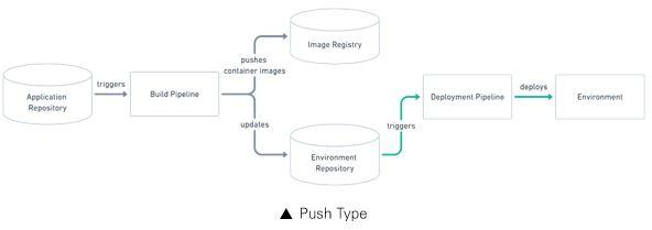 깃옵스푸시타입배포전략_ Application Repository, triggers, Build Pipeline, pushes container imates(image Registry), updates, (enviroment Repository), triggers, Deployment Pipeline, Deploys, Environment
