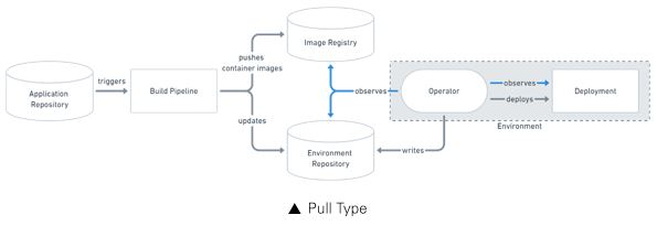 깃옵스 풀타입_ 오퍼레이터가 배포 파이프라인을 대처, Application Repository, triggers, Build Pipeline, pushes container imates(image Registry), updates, (enviroment Repository), triggers, Deployment Pipeline, Deploys, Environment , operator-(observes, deploys)-Deployment, operator writes Environment Reposotory
