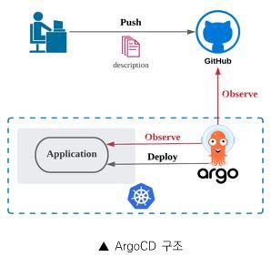 ArgoCD구조 _ 사용자가 GitHub 로 Description을 푸시 , argo가 GitHub Observe, Application에 Observe, Deploy 진행