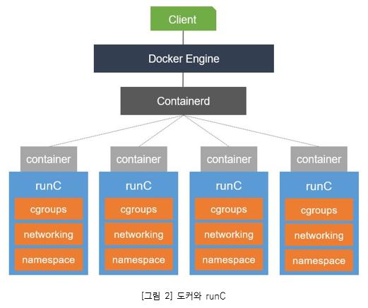 그림2. 도커와 runC_ 컨테이너는 Linux namespace와 cgroup을 사용하여 구현된다. namespace는 각 컨테이너에 대해 파일 시스템이나 네트워킹과 같은 시스템 리소스를 가상화하고 cgroup은 각 컨테이너가 사용할 수 있는 CPU 및 메모리와 같은 리소스 양을 제한하는 역할을 한다. 저수준 컨테이너 런타임은 이러한 namespace와 cgroup을 설정한 다음 해당 namespace 및 cgroup 내에서 명령을 실행