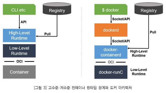 그림3. 고수준. 저수준 컨테이너 런타임 관계와 아키텍처_수준 컨테이너 런타임은 원격 애플리케이션이 컨테이너를 논리적으로 실행하고 모니터링 하는데 사용할 수 있는 데몬 및 API를 제공한다. 또한 컨테이너를 실행하기 위해 저수준 런타임 위에 배치 CLI etc에서 API로 Registry에서 Pull로 High-Level Runtime으로 전송하며, 도커 아키텍쳐에서는 Registry 단계에서 docker-containerd로 Pull 한다.
