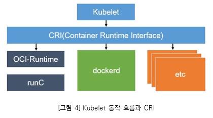 그림4. Kubelet 동작 흐름과 CRI_ Kubelet > CRI(Container Runtime interface)에서 각각 (OCI-Runtime, runC), Dockerd, etc로 전송