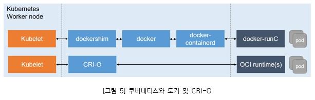 그림5. 쿠버네티스와 도커 및 CRI-O_ kubernetes Worker node_ Kubelet, dockershim, docker, docker-containerd, docker-runC, pod. Kubelet, CRI-O, OCI runtime(s), pod