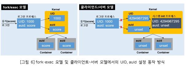 그림6. fork.exe 모델 및 클라이언트-서버 모델에서의 UID, auid 설정 동작 방식_fork/exec 모델 - 도커는 클라이언트·서버 애플리케이션으로 클라이언트인 Docker CLI와 서버인 Docker daemon으로 구성된다. 그 중 서버는 컨테이너 이미지 빌드, 관리, 공유, 실행 및 컨테이너 인스턴스 관리와 같이 너무 많은 기능을 담당하는 데몬으로 모든 컨테이너를 자식 프로세스로 소유한다. 이로 인해 무거울 뿐 아니라 장애가 발생하면 모든 자식 프로세스에 영향을 끼쳐 단일 실패점(Single point of failure)이 될 위험이 있다. 클라이언트/서버 모델 - 리눅스의 audit.log를 통해 관리자가 시스템의 보안 이벤트를 감시하고 기록된 정보를 볼 수 있는 audit 보안 기능을 사용할 수 없게됨.