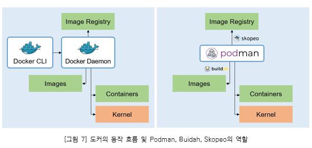 그림7. 도커의 동작 흐름 및 Podman, Buidah, Skopeo의 역할_Docker CLI에서 Docker Deamon으로 전송, Image Registry, Images, Containers, Kernel로 이동. Podman에서 skopeo로 Image Registry, buildah로 Images, Containers, Kernel로 이동 Images